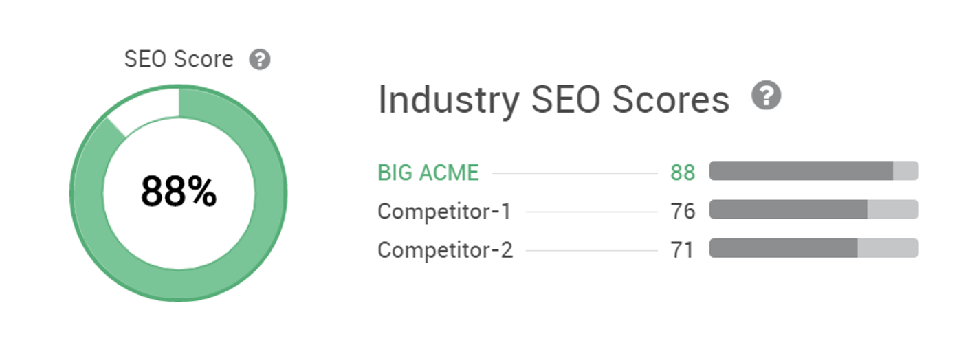 Content Marketing KPIs Pagezii Blog Report SEO Score Example