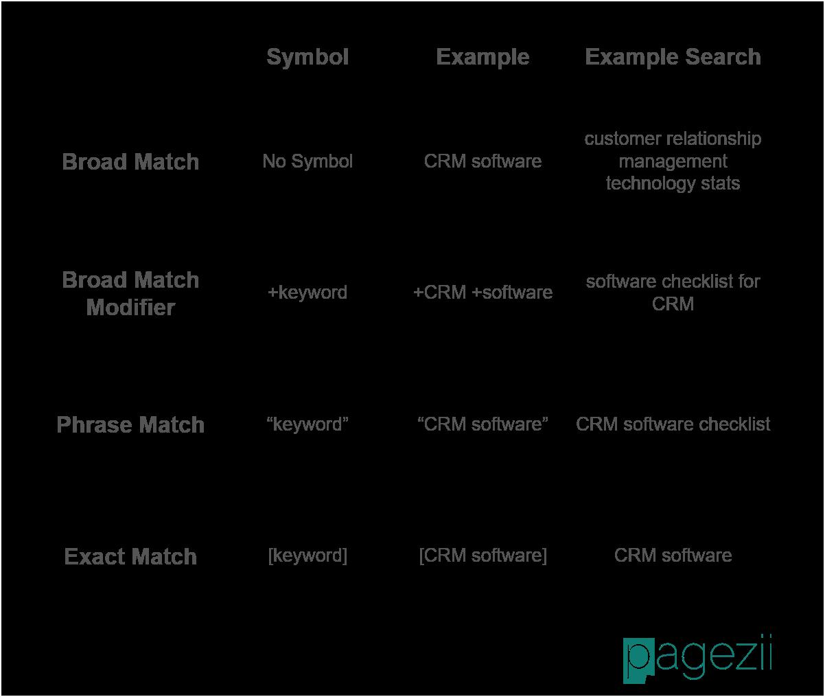Keywords Best Practices Keyword Matching Options Breakdown