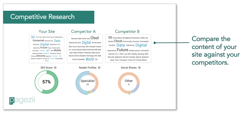 competitor research template - build your sample seo report template pagezii