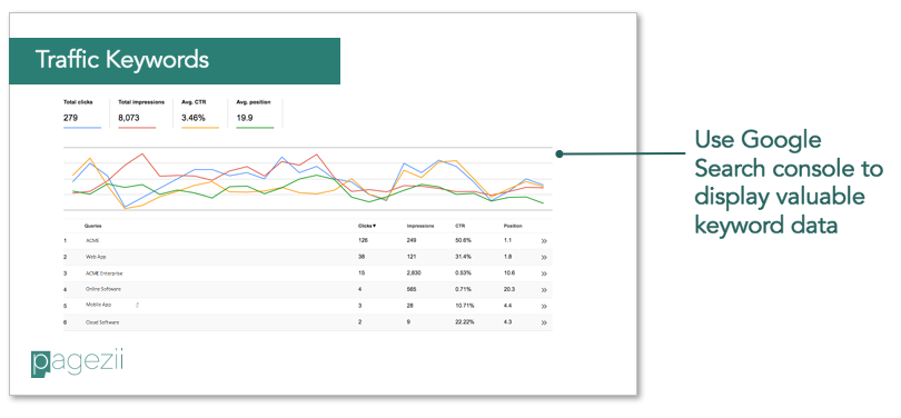 Build your Sample SEO Report template | Pagezii