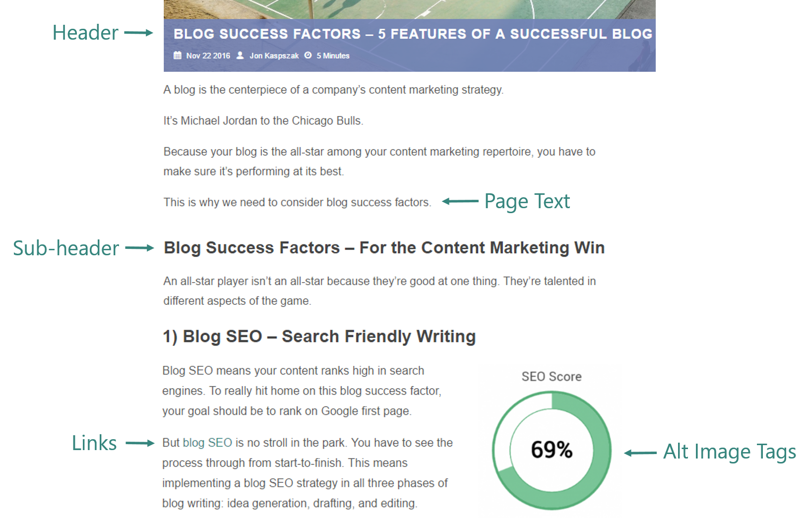 Difference between on page and off page seo body tag optimization example