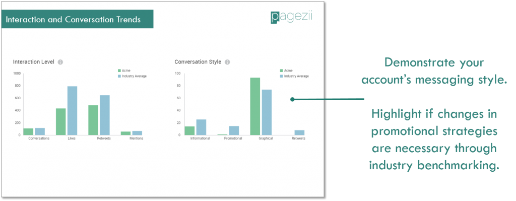 Social Media Analytics Report Template Twitter Analytics Account Interaction Levels Conversation Style Pagezii