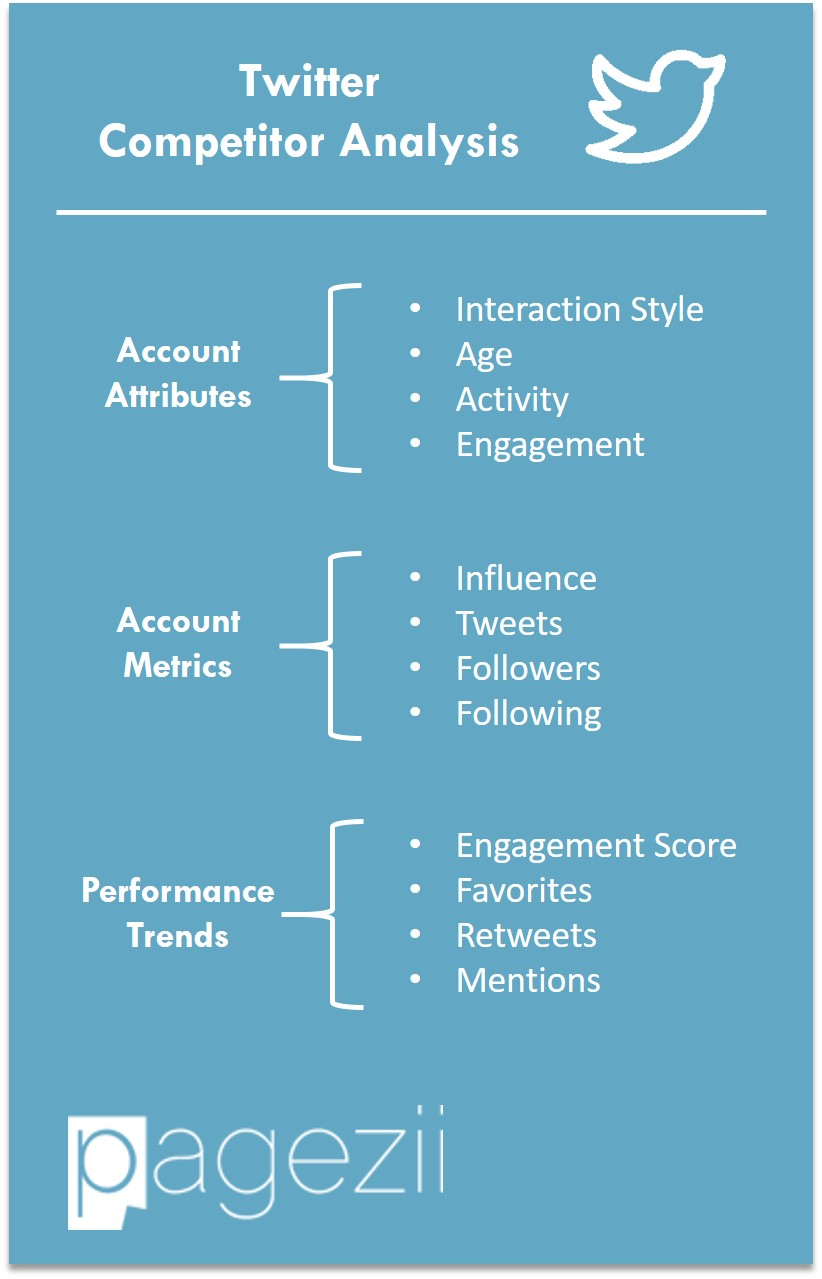 Twitter Competitor Analysis Account Attributes Account Metrics Performance Trends Pagezii Digital Marketing Blog