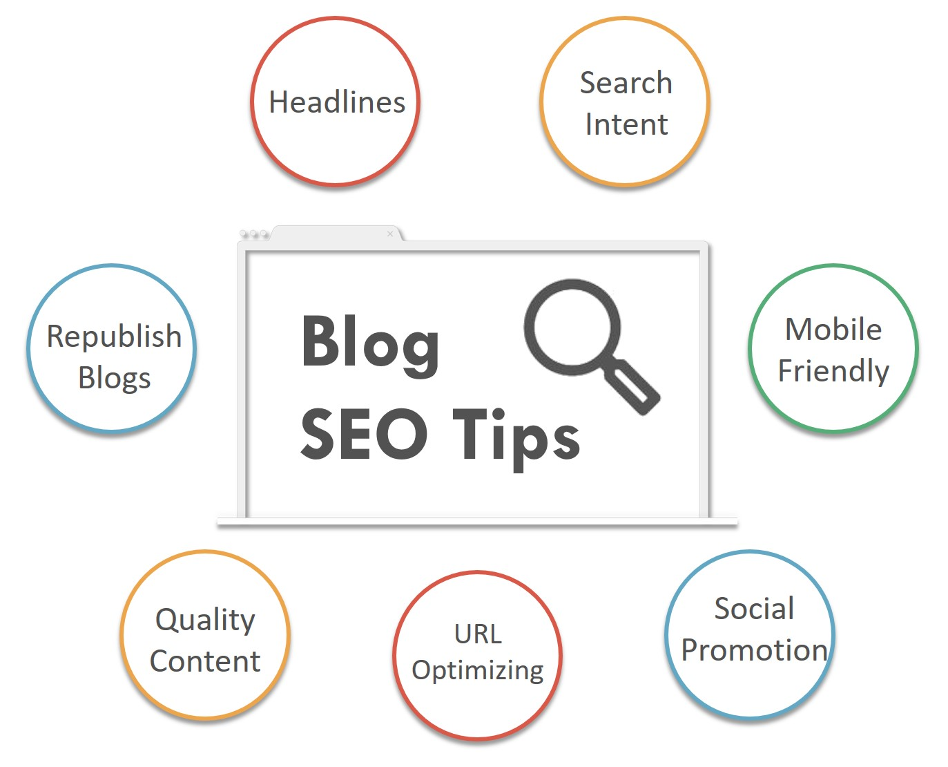 Blog SEO Tips Pagezii Digital Marketing Blog