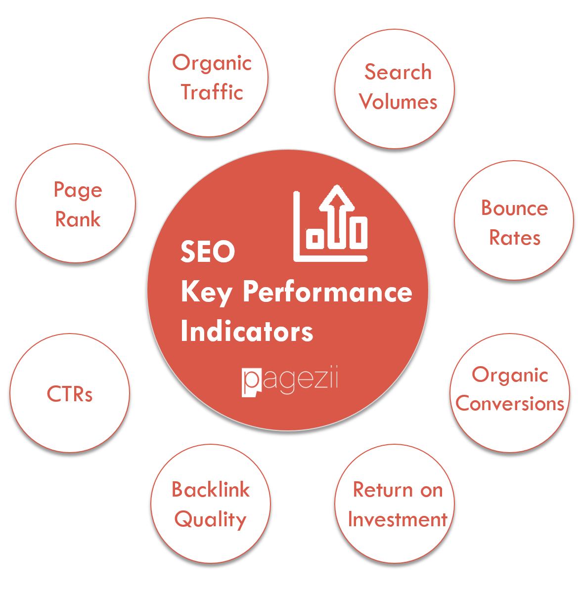 SEO KPIs Pagezii Digital Marketing Blog