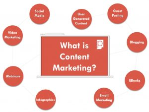 What Is Content Marketing Social Media Video Marketing Webinars Infographics Email Marketing EBooks Blogging Guest Posting User Generated Content Pagezii Digital Marketing