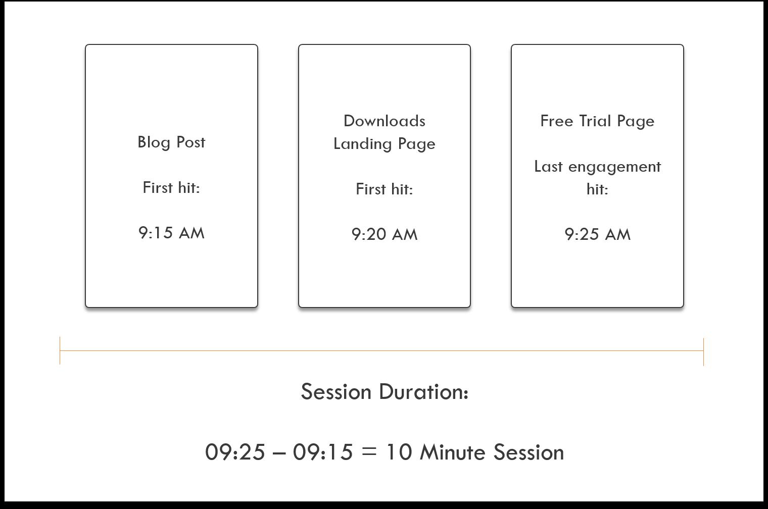 Content Engagement Metrics Average Session Duration Explanation