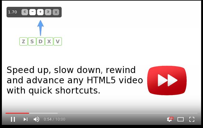 Digital Marketing Chrome Extensions Video Speed Checker Pagezii Digital Marketing Blog