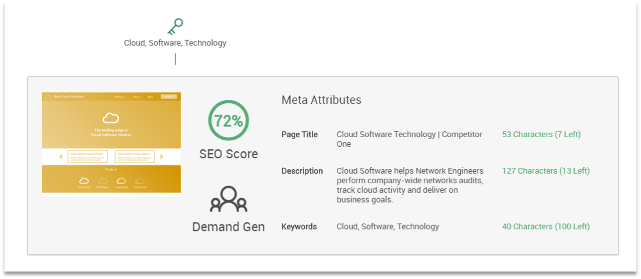 SEO Competitor Analysis On-Page SEO Scoring