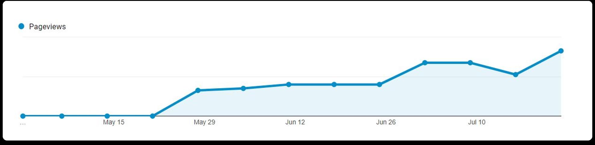 how do backlinks help seo steady pageviews