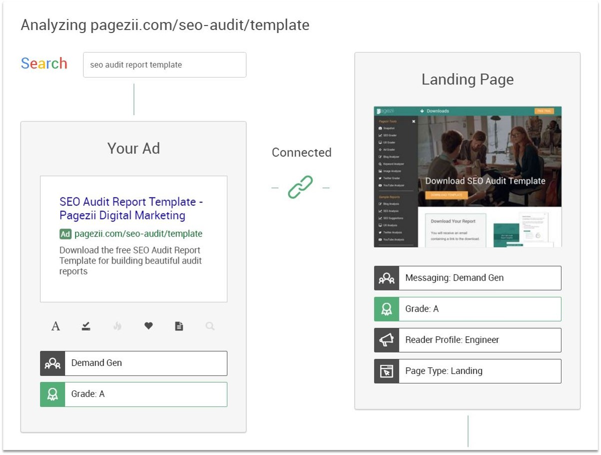 landing page cro connected landing page