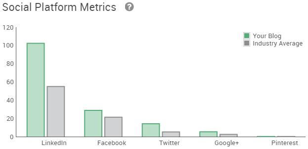 Pagezii-Blog-Report-Social-Metrics-Platform-Aligned