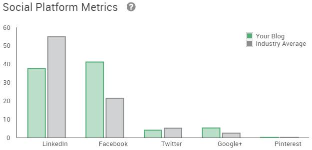 Pagezii-Blog-Report-Social-Metrics-Platform-Not-Aligned
