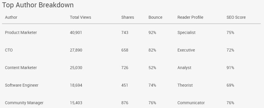 Pagezii-Blog-Report-Top-Author-Breakdown-Metrics-Data