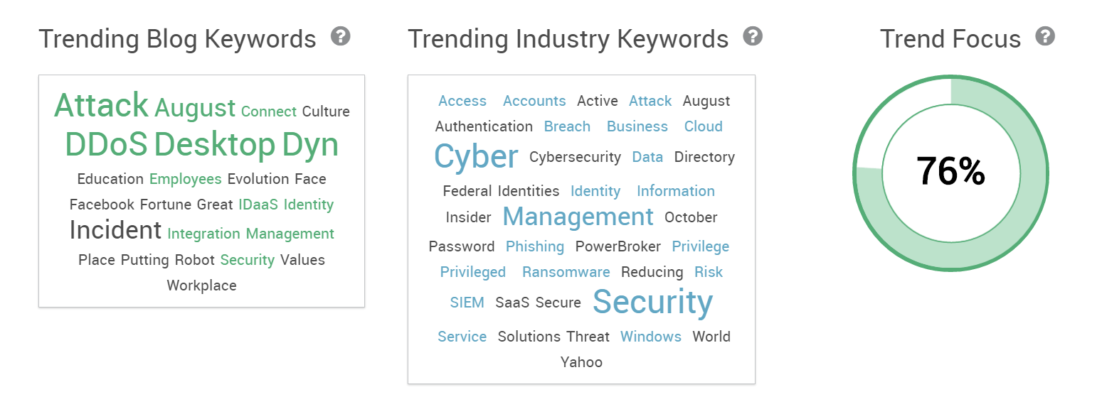 Trending Topics Keyword Data Pagezii
