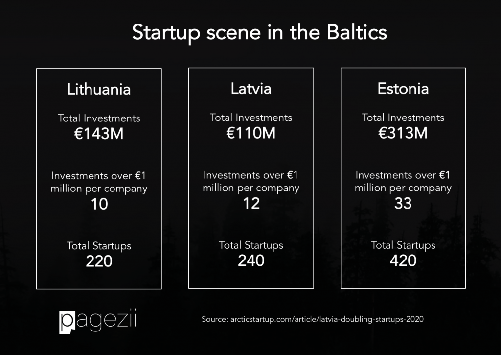 Startup Scene in Latvia, Estonia and Lithuania (Baltic stats for Startups)