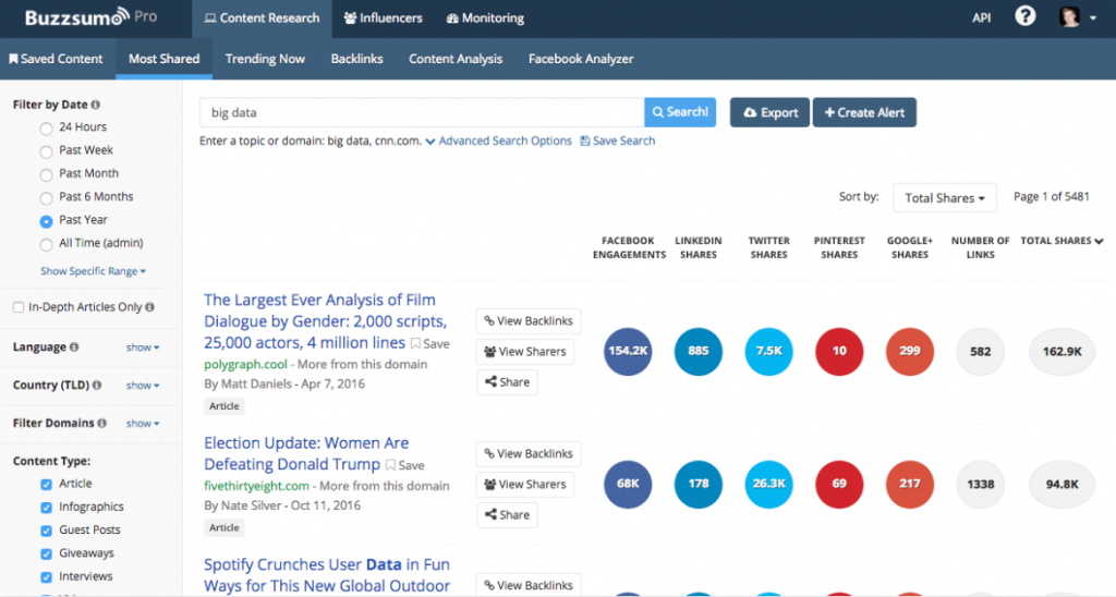 Blog Tools Buzzsumo Content Marketing
