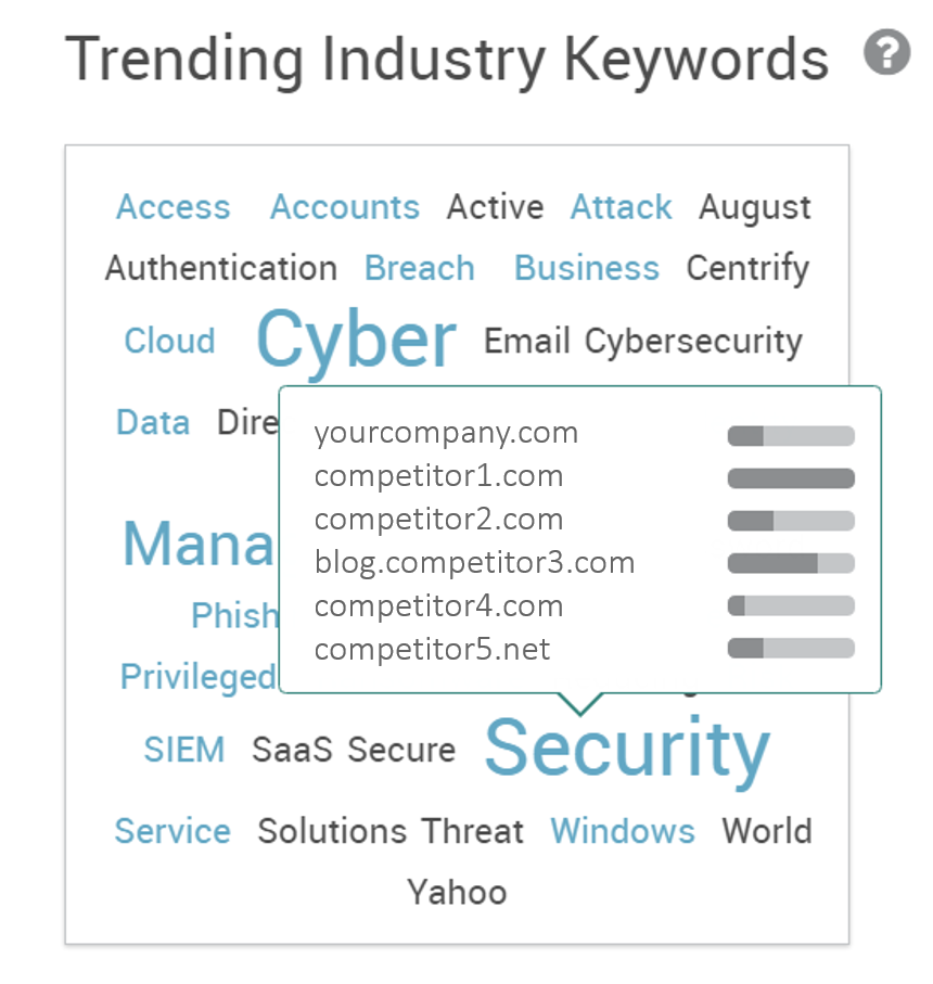 Trending Topics Pagezii Blog Pulse Keyword Interest