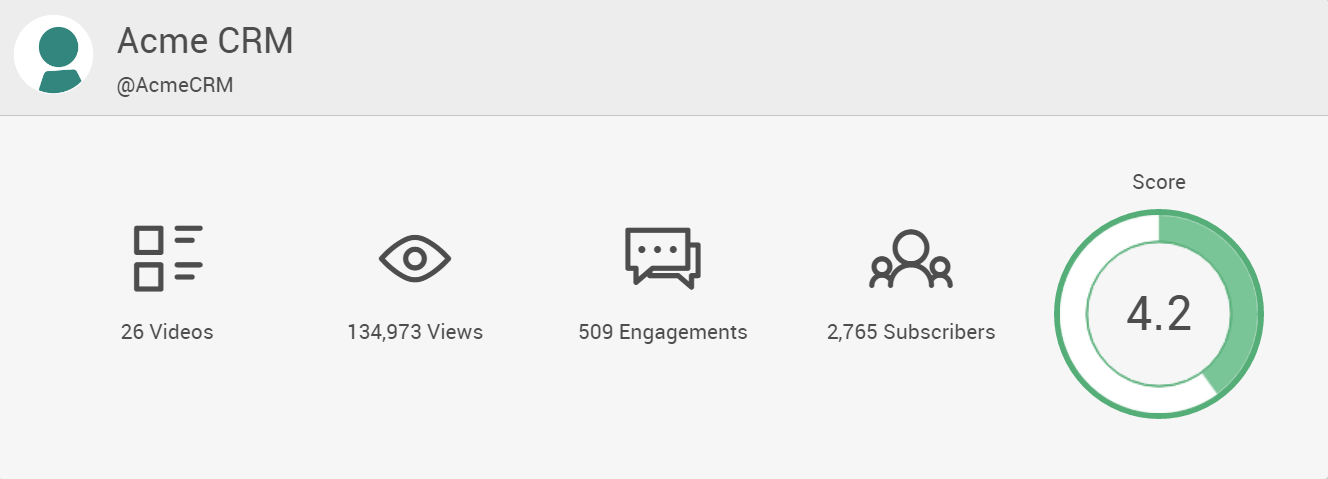 YouTube Analysis Pagezii YouTube Report Dashboard