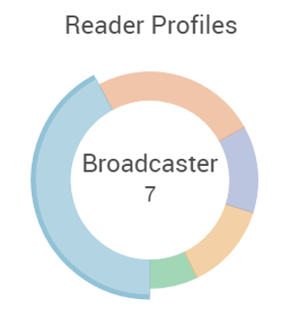 Blog Success Factors Reader Profile Breakdown