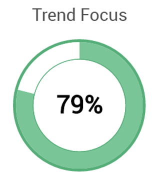 Blog Success Factors Trend Focus