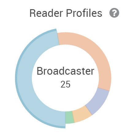 Blog Writing For Your Audience Reader Profile Breakdown
