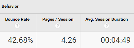 Backlink Quality Google Analytics Behaviour Data
