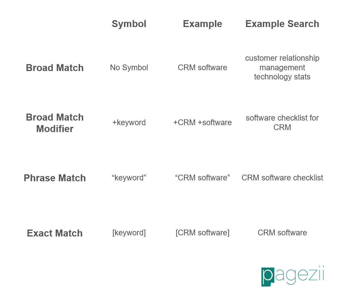 Keywords Best Practices Keyword Matching Options Breakdown