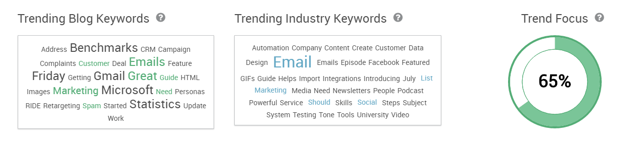 Social content marketing trending keywords content marketing team