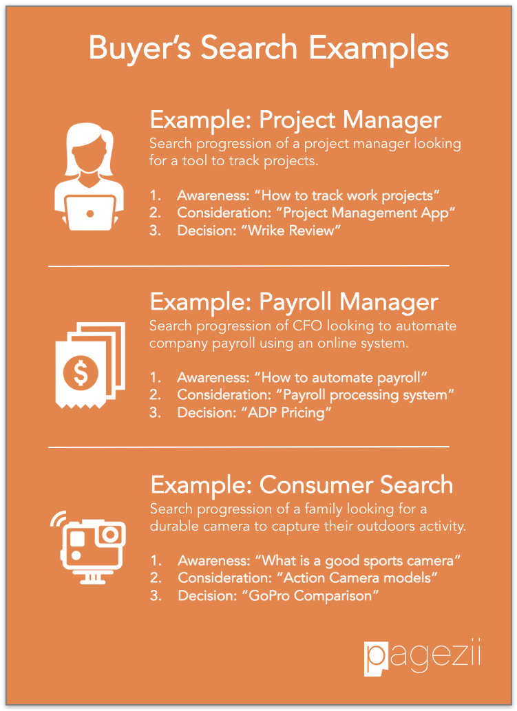 Buyers-Journey-Search-Examples-SEO-Search-Intent-Awareness-Consideration-Decision