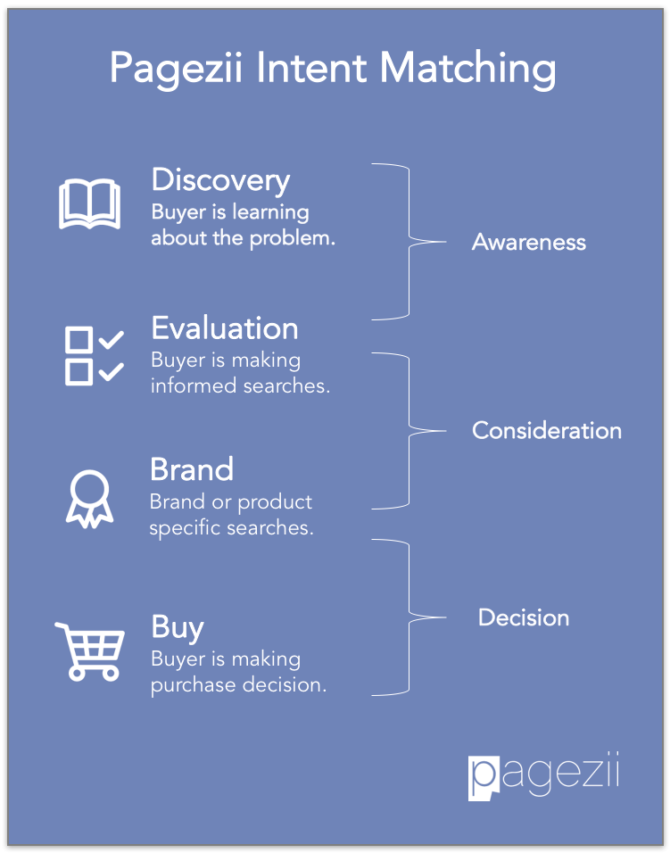 Buyers-Journey-Stages-SEO-Pagezii-Intent-Matching-SEO-Awareness-Consideration-Decision