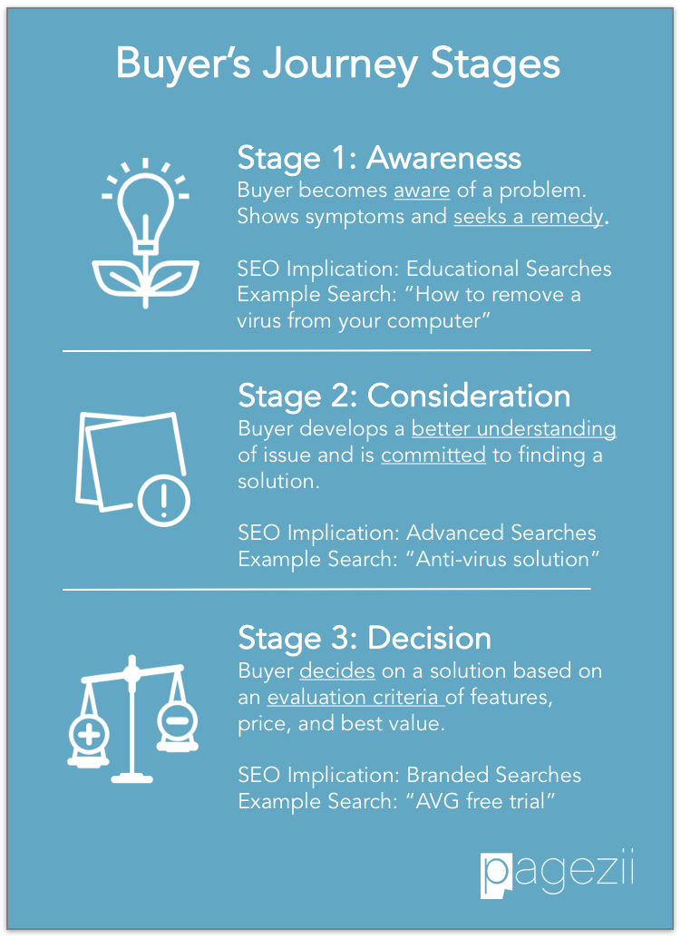 Buyers-Journey-Stages-SEO-Search-Intent-Awareness-Consideration-Decision