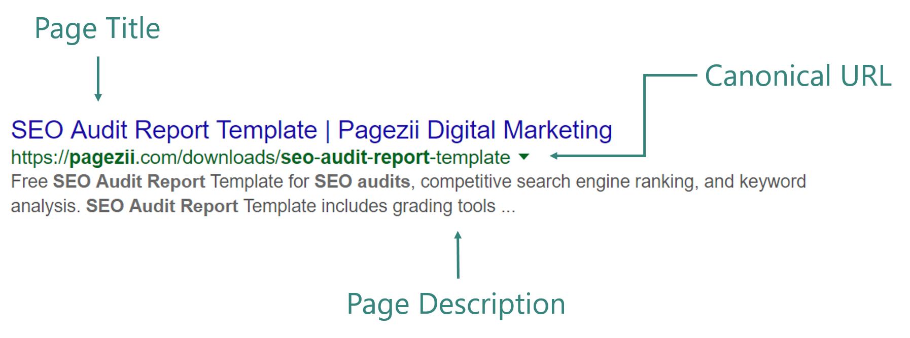 Difference between on page and off page seo Google search results example meta tags