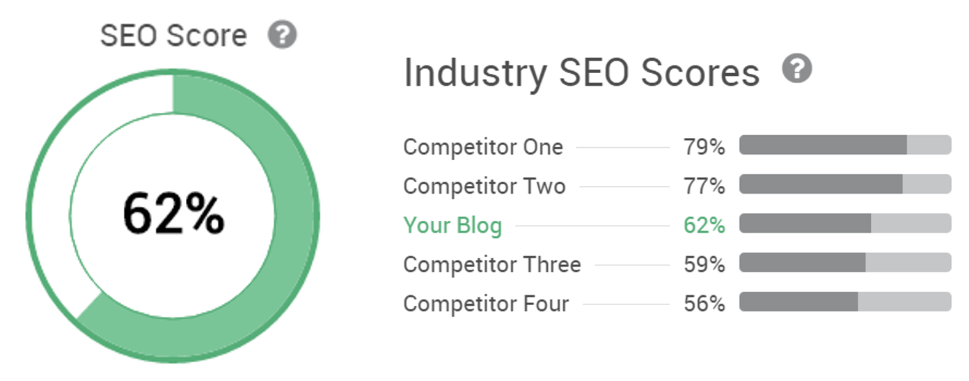 Enterprise Grade SEO Blog SEO Score