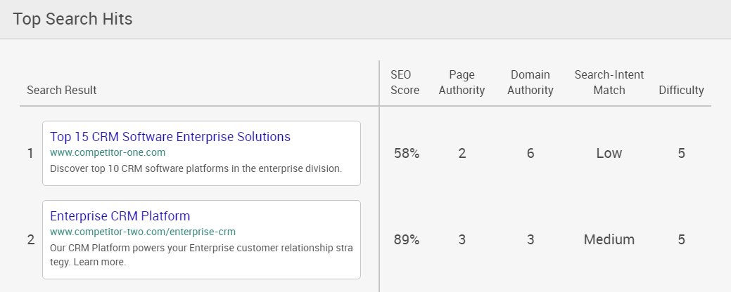 Enterprise Grade SEO Keyword Research Competitor Rank Tracking