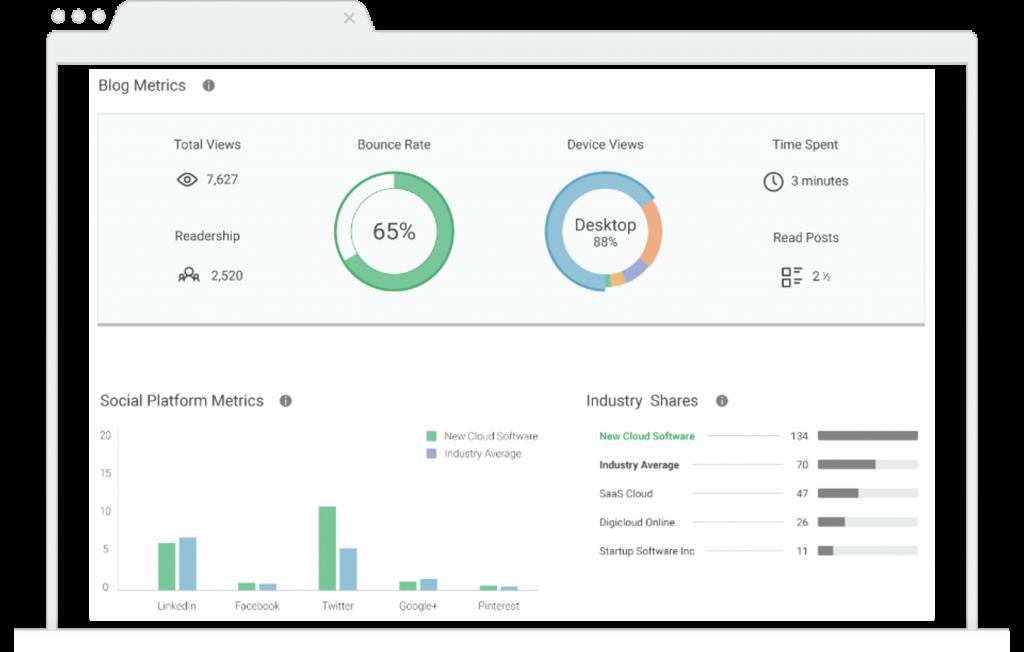Enterprise Content Marketing Blog Analysis Report Pagezii Digital Marketing