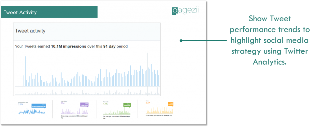 Social Media Analytics Report Template Twitter Analytics Tweet Activity