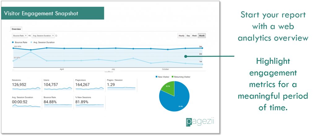 UX Audit Template Visitor Engagement Metrics Bounce Rates Time On Page