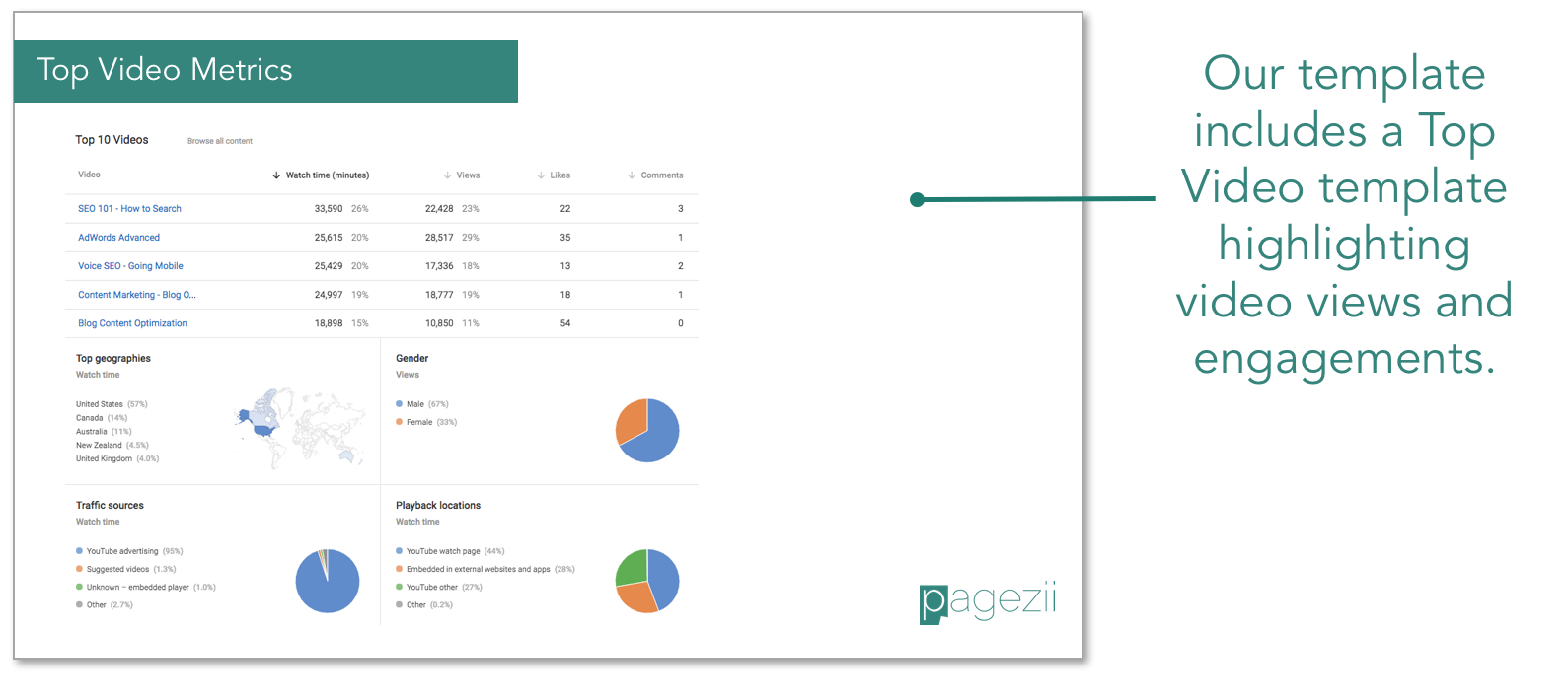 YouTube-Analytics-Video Report-Template-Top-video-metrics-highlight