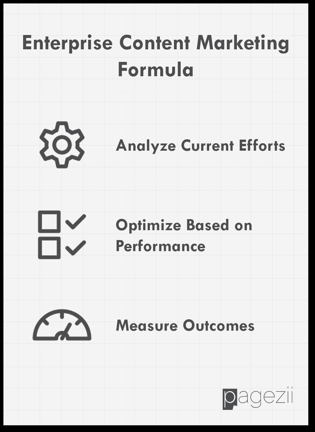 Enterprise-Content-Marketing-Formula-Pagezii-Digital-Marketing