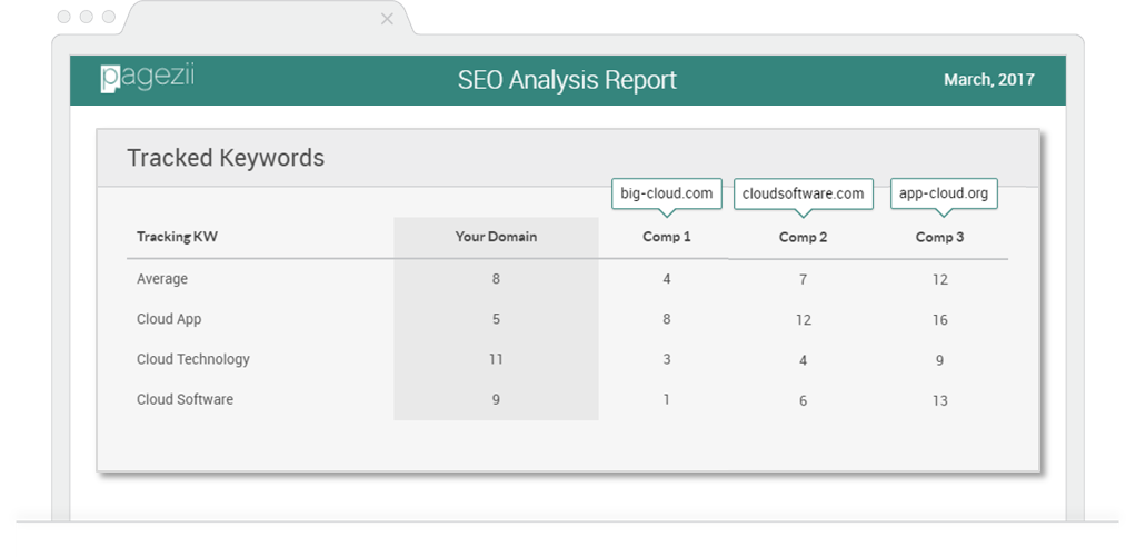 Competitor SEO Tracking SEO Managers Checklist Tracking Keyword Data Pagezii SEO Analysis Report