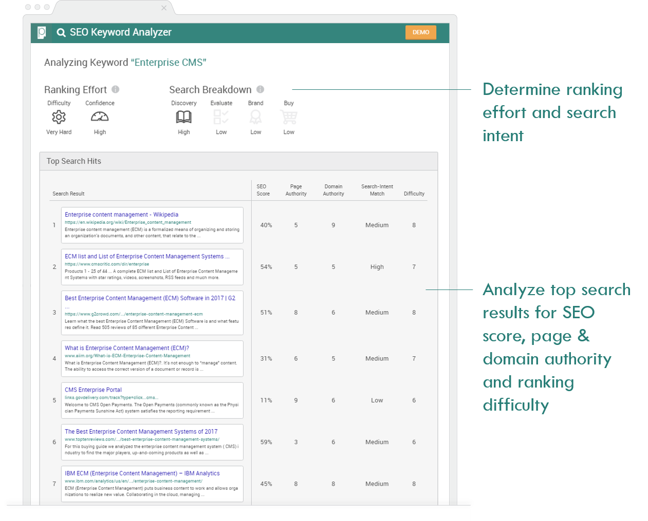 What is Enterprise SEO Keyword Targeting Analysis Pagezii Keyword Analyzer