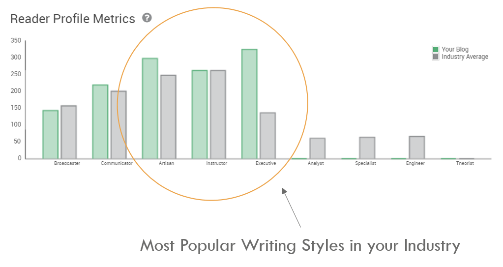 Blog Writing Best Practices Reader Profile Metrics Data Pagezii Blog Pulse Report