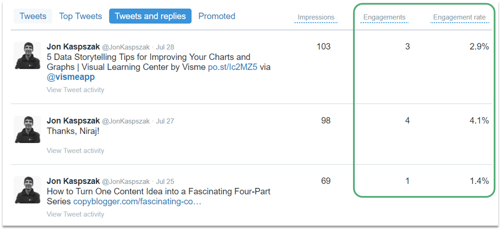 How To Increase Twitter Engagement Twitter Analytics Dashboard