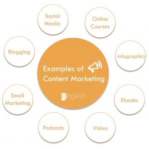 Content Marketing Examples Blogging Social Media Online Courses Infographics Ebooks Podcasting Email Marketing Pagezii Digital Marketing Blog