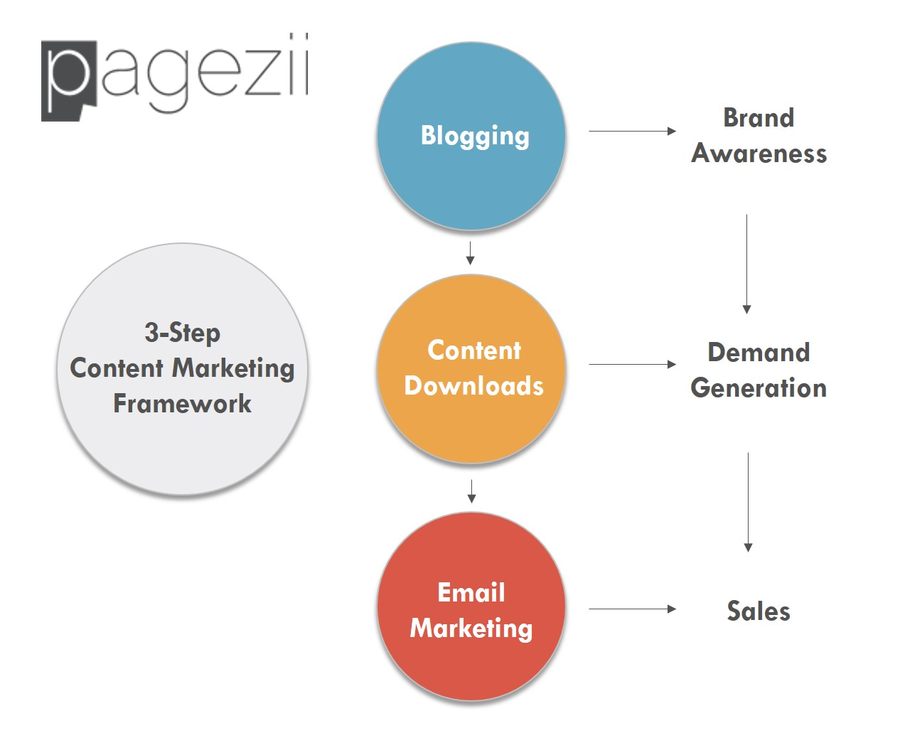 Content Marketing Framework Diagram Blogging Content Downloads Email marketing Brand Awareness Demand Generation Sales Pagezii Digital Marketing Blog