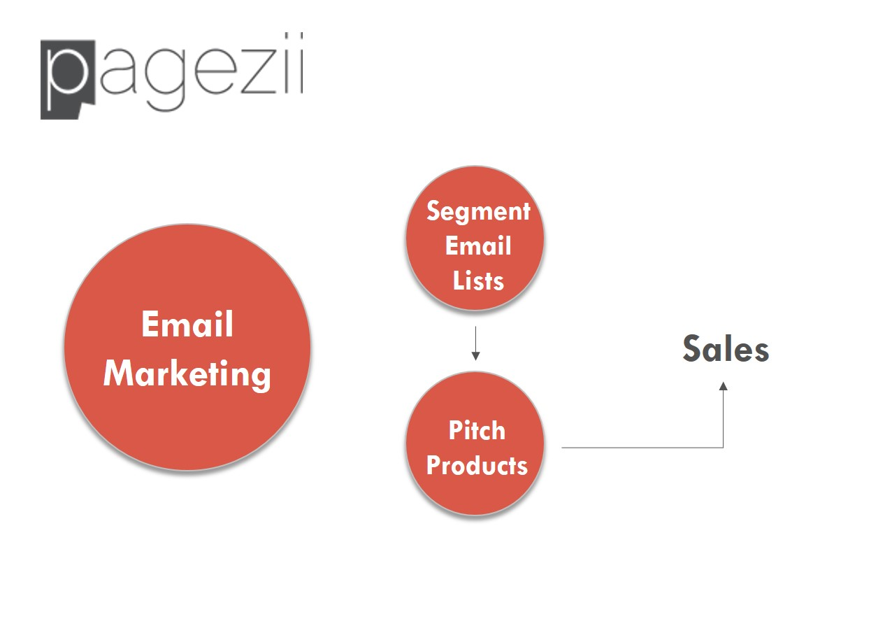 Content Marketing Framework Diagram Email Marketing Segment Lists Pitch Products Sales Paezii Digital Marketing