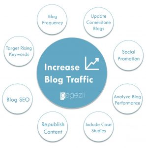 How To Increase Blog Traffic Fast Pagezii Content Marketing Blog