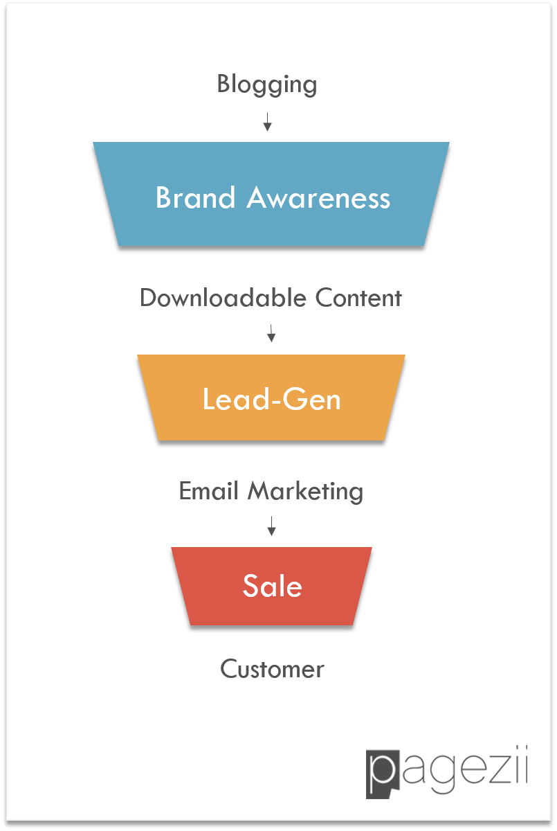 How To Increase Lead Generation with Blogging Content Marketing Sales Funnel