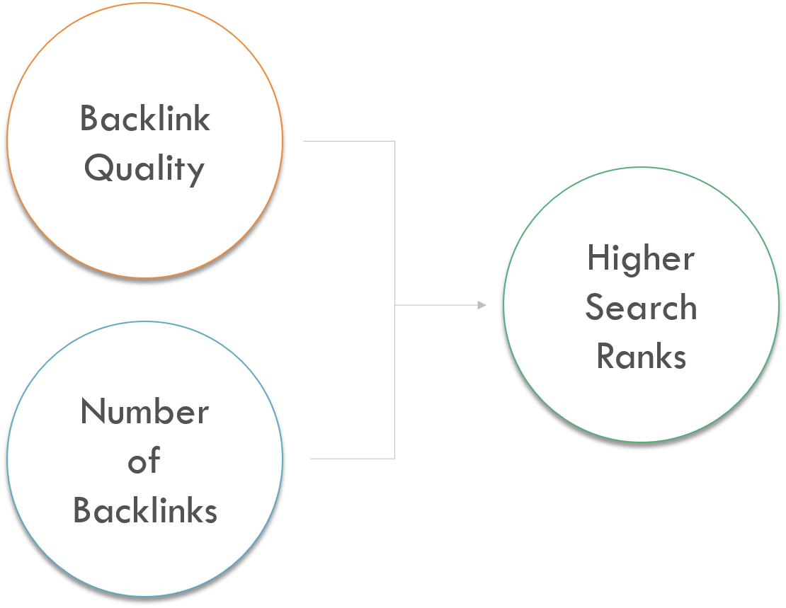 How to Check Backlinks in Google Analytics Why Backlinks Are Important